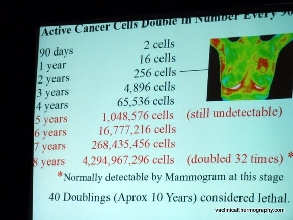 active cancer cells, double every 90 days, VA Clinical Thermography, Eleina Hayes-Espigh