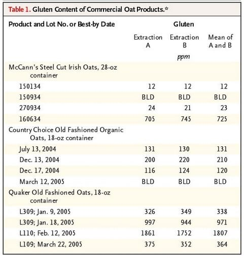 Gluten Contamination in Regular Oats
